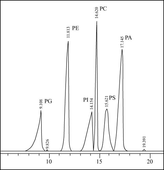 Separation of Phospholipids by HPLC